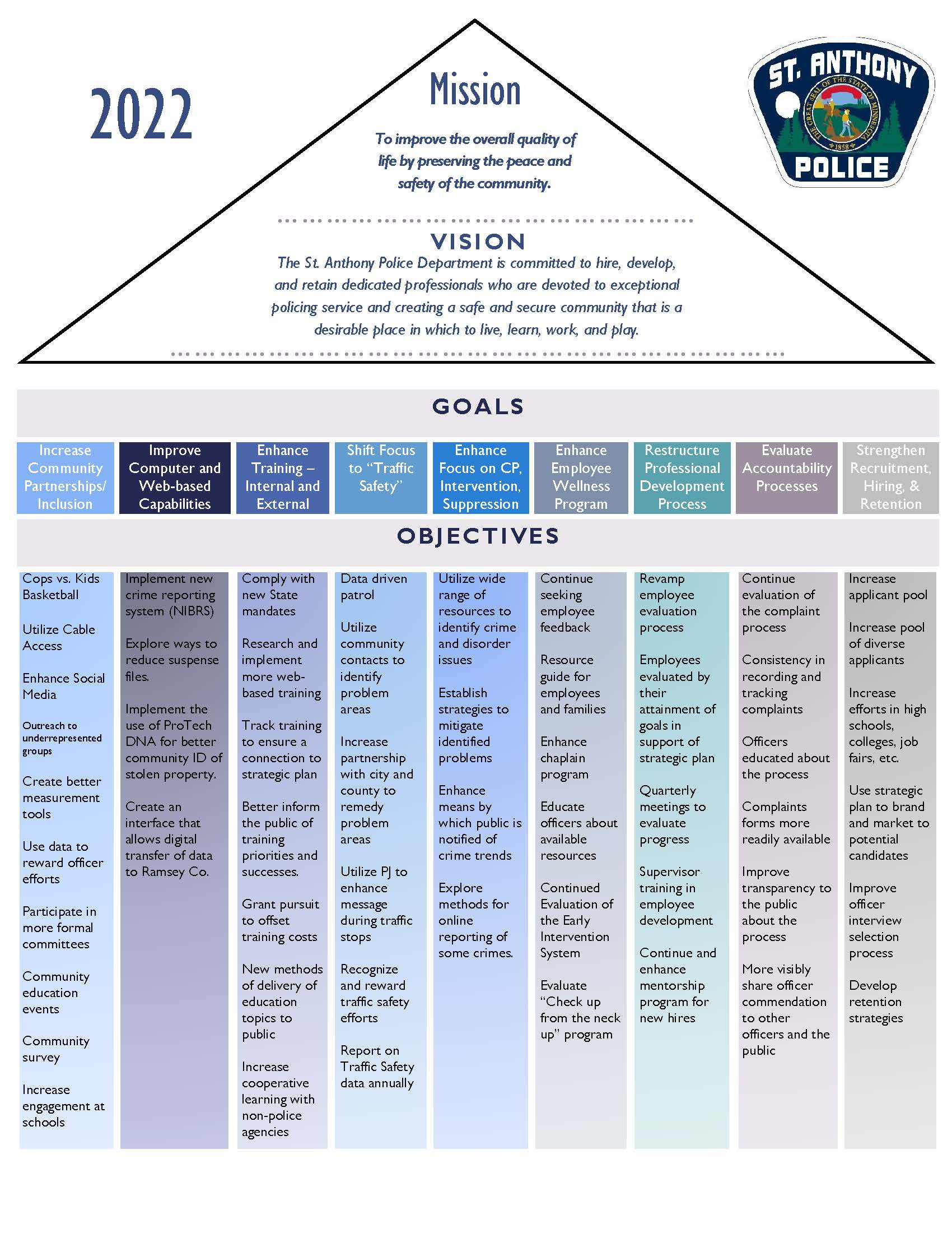 St. Anthony Police Department Vision and Goals Pyramid
